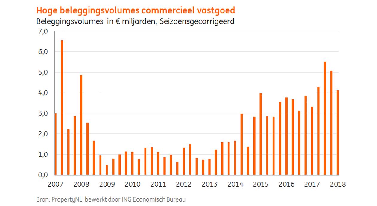 5181bdbb7ac Vastgoedbeleggingsmarkt op recordhoogte | Annexum