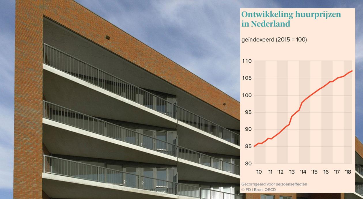 Ontwikkeling huurprijzen in Nederland