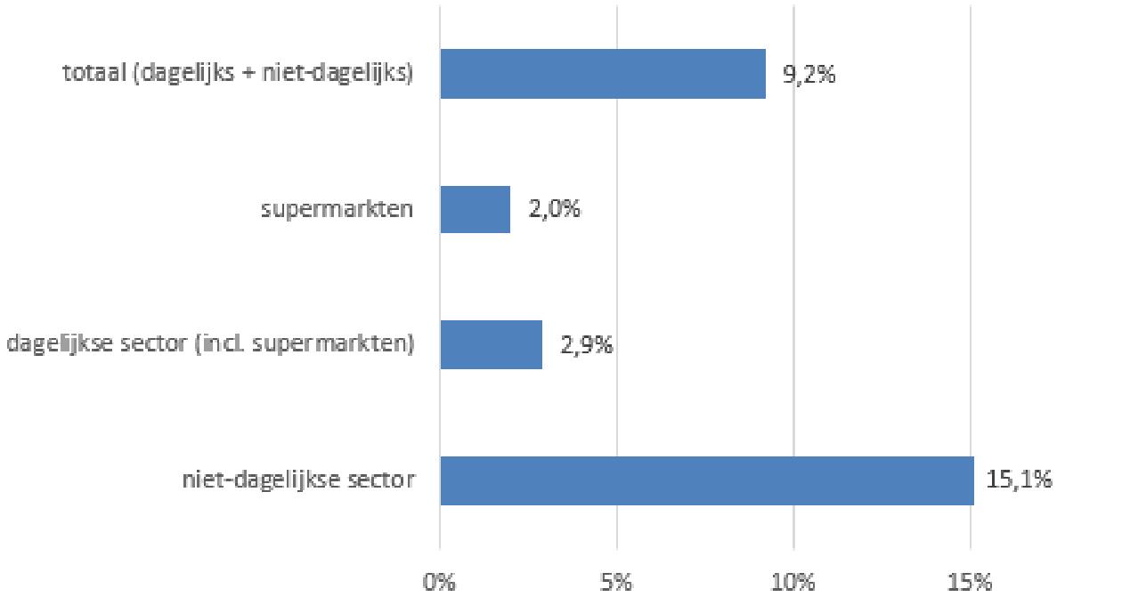 Strabo | Figuur 1: Marktaandeel online naar hoofdbranche