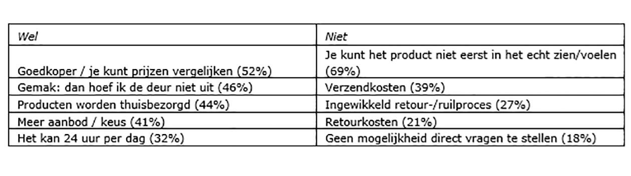 Strabo | Tabel 2:Redenen om wel/niet online te winkelen