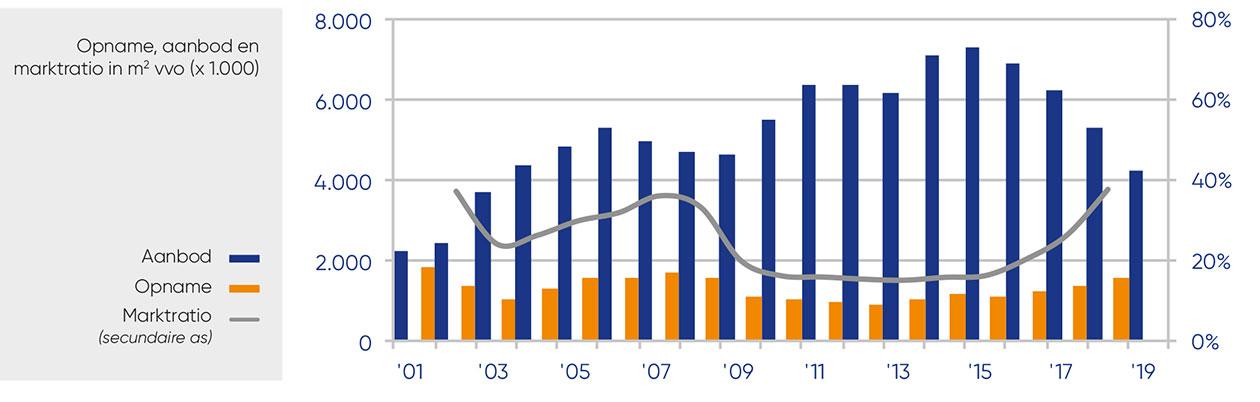 Dynamis | opname, aanbod en marktratio in m2 vvo (x1000)