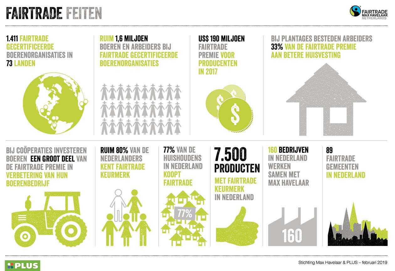 Fairtrade feiten 2018