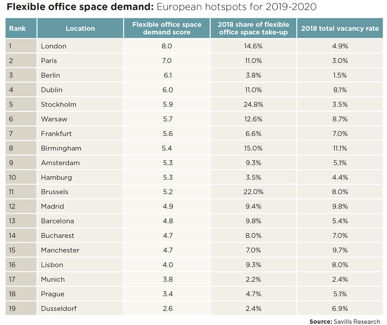 Flexible office space demand: European hotspots for 2019-2020