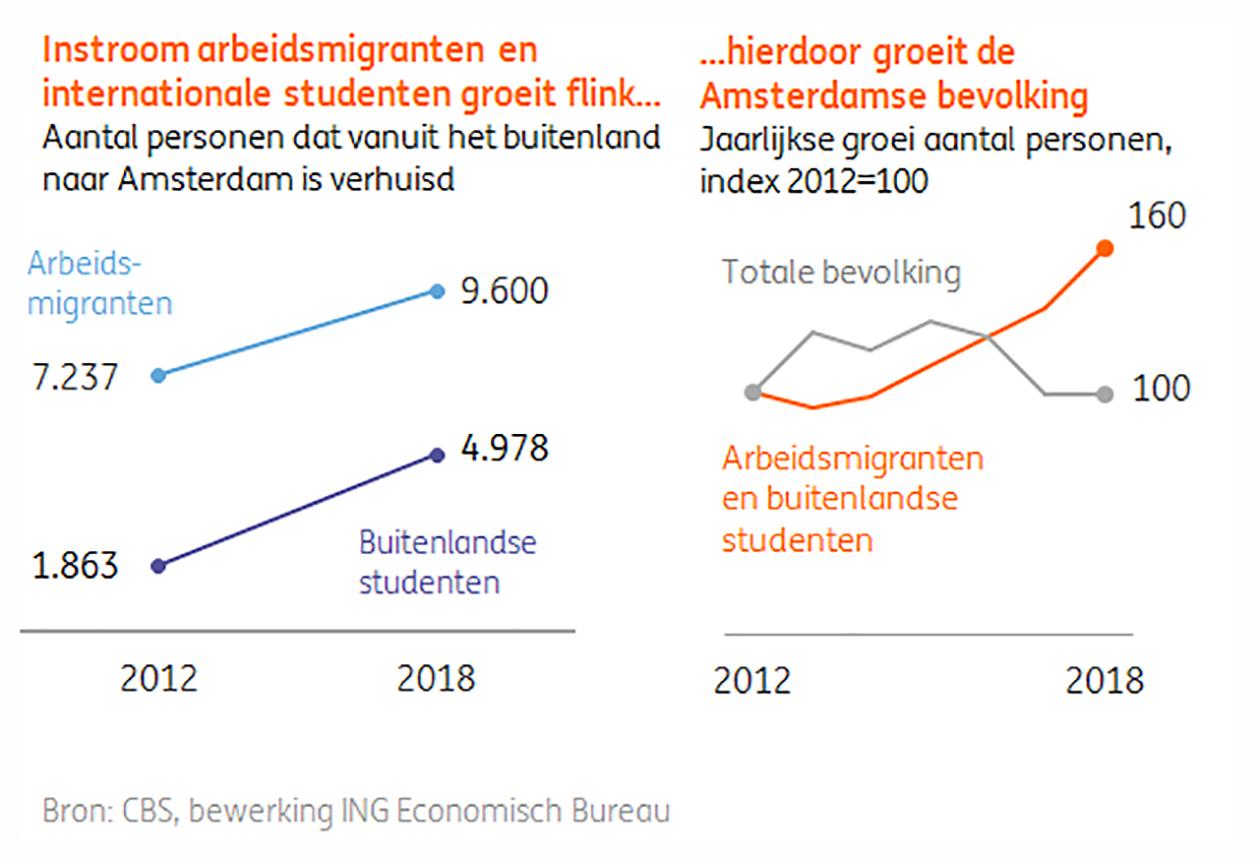 ING | Groei migranten vs bevolking