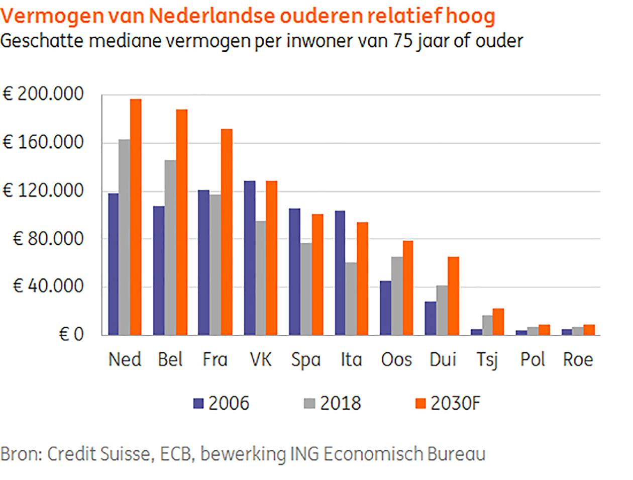 Vermogen van Nederlandse ouderen relatief laag
