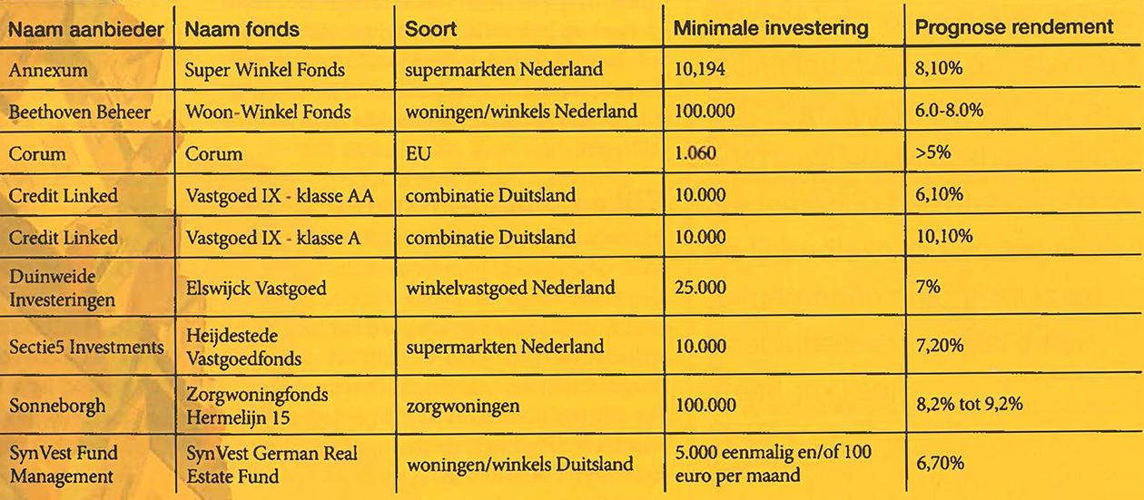 Overzicht aanbieders beleggingsfondsen met vastgoed