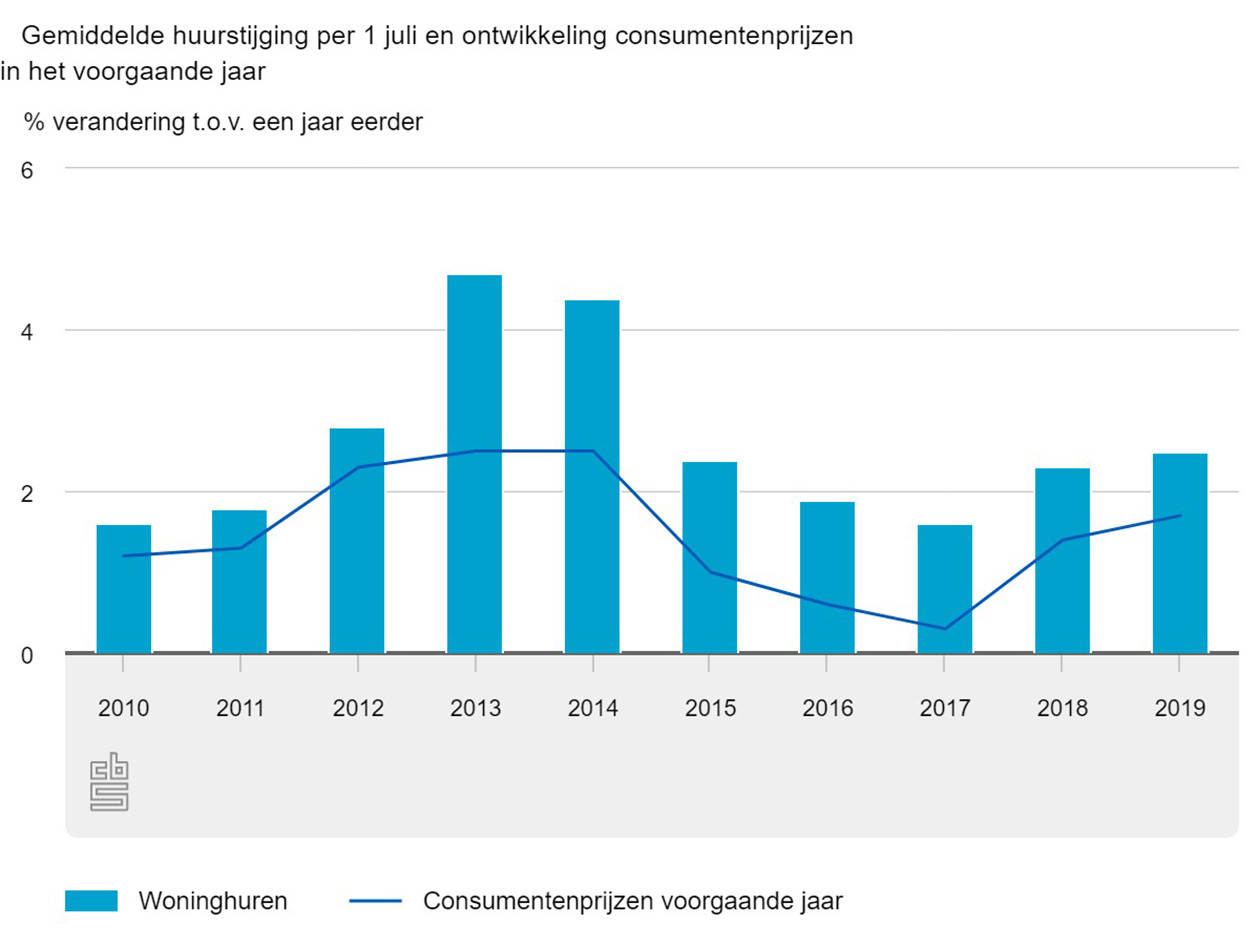 Gemiddelde huurstijging per 1 juli en ontwikkeling consumentenprijzen in het voorgaande jaar