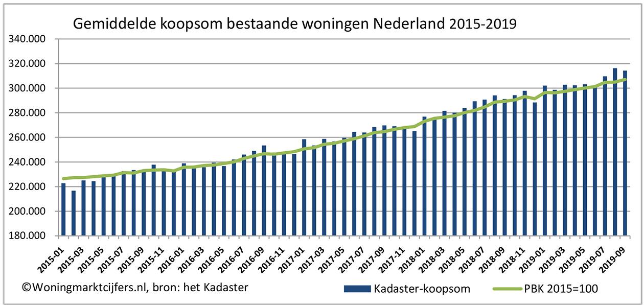 Gemiddelde koopsom bestaande woningen Nederland 2015-2019