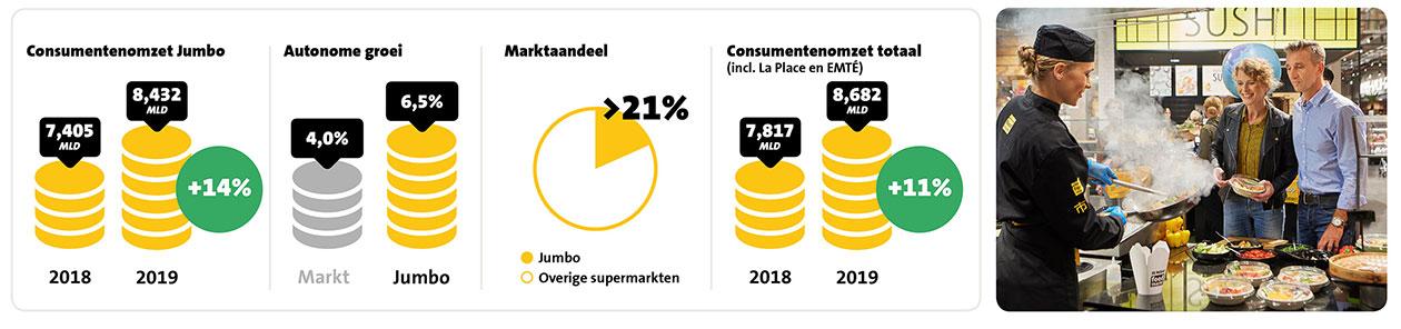 Jumbo formule ziet omzet met ruim 1 miljard euro stijgen