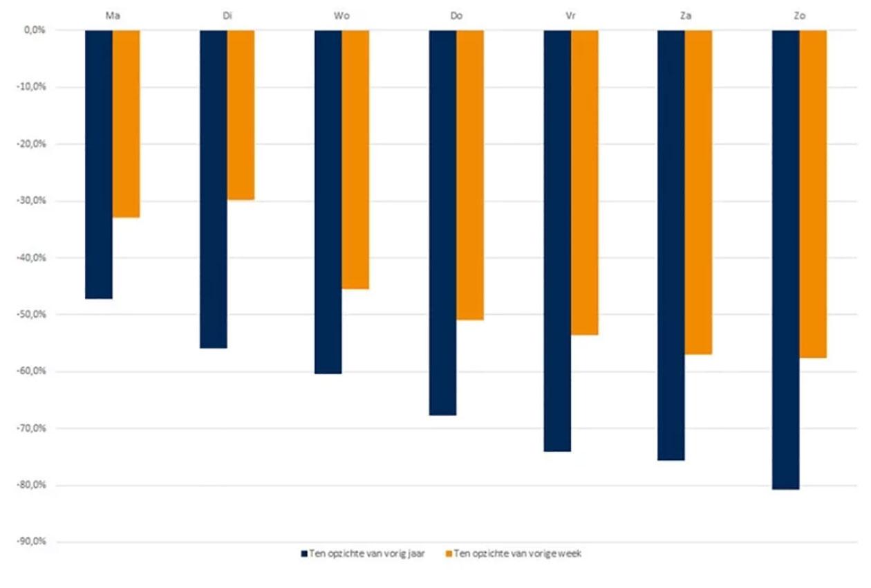 Bureau RMC   Afname passanten in winkelstraten tussen 16 en 22 maart
