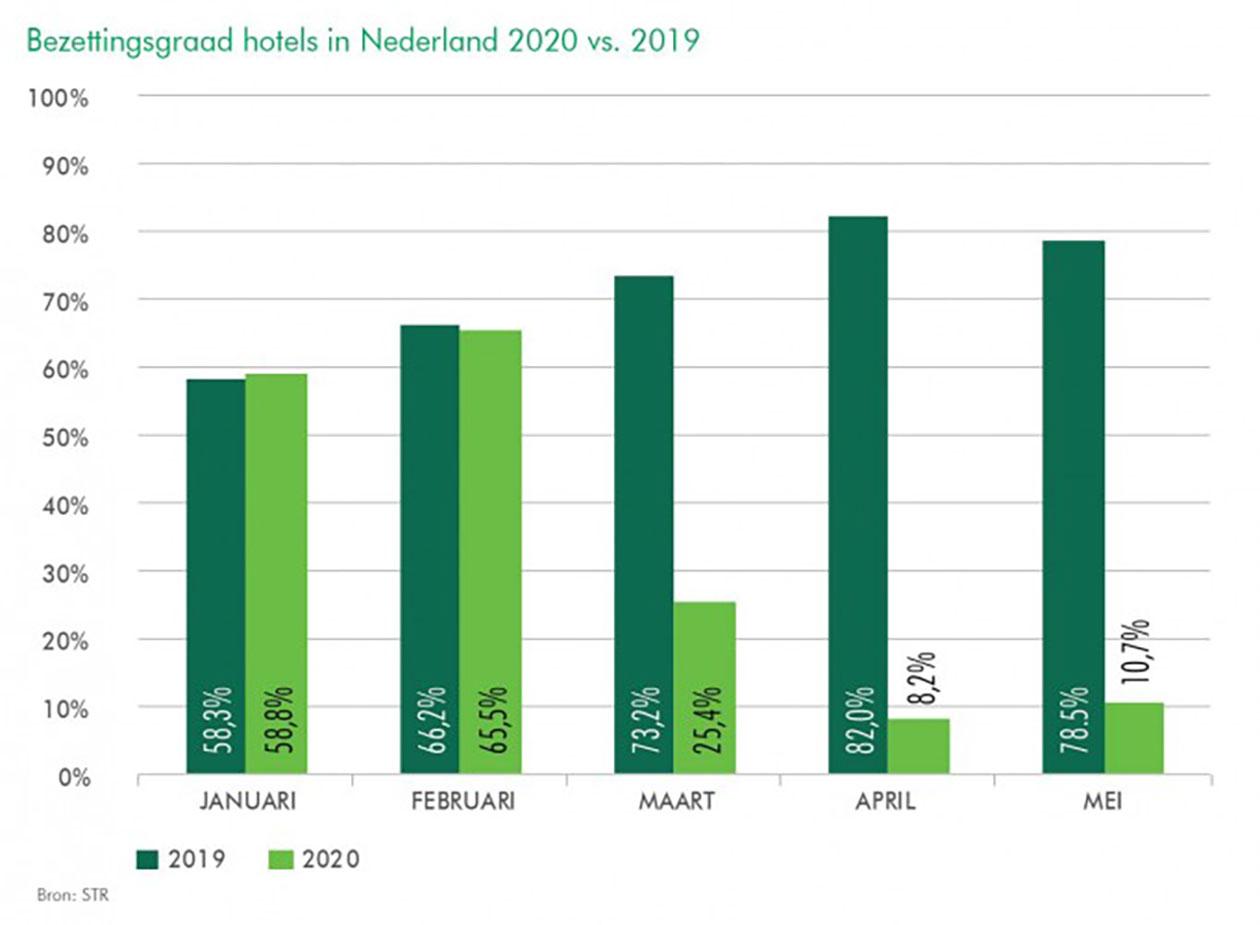 CBRE | Bezettingsgraad hotels in Nederland 2019 vs 2020