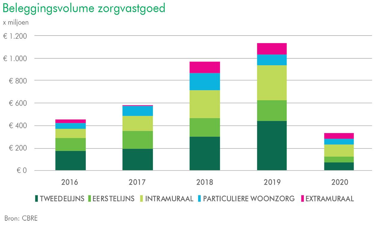 Beleggingsvolume zorgvastgoed in eerste helft 2020